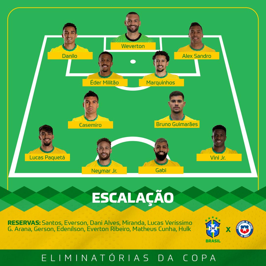 Brasil está escalado para pegar o Chile pelas Eliminatórias da Copa do Mundo