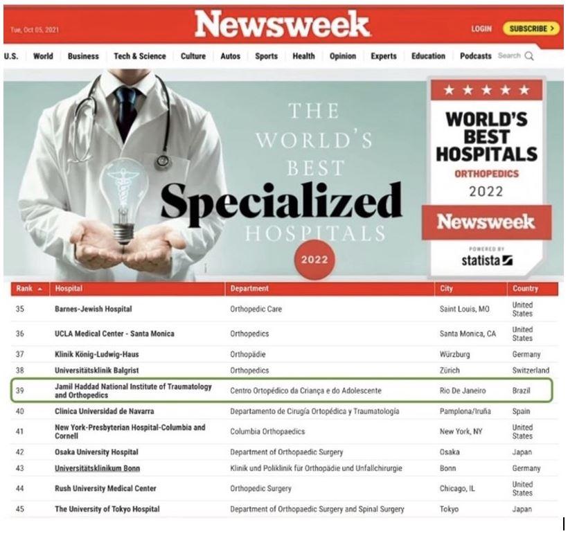 Into é classificado como um dos melhores hospitais de ortopedia do mundo pela revista Newsweek