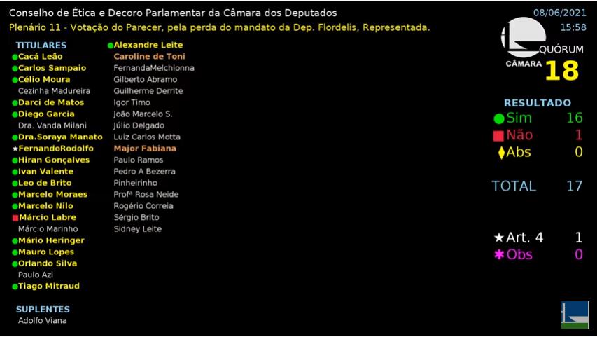 Por 16 votos a 1 Câmara aprova relatório que defende cassação de Flordelis