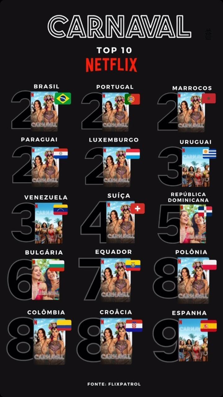 uma produção original Netflix ocupa os primeiros lugares no Top10 mundial desde o seu lançamento (Divulgação)