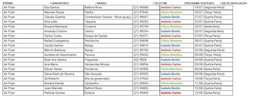 lista de vencedores mondial e rádio tupi