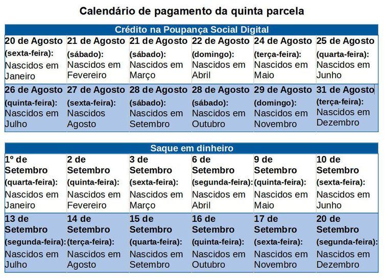 calendário de pagamento da quinta parcela