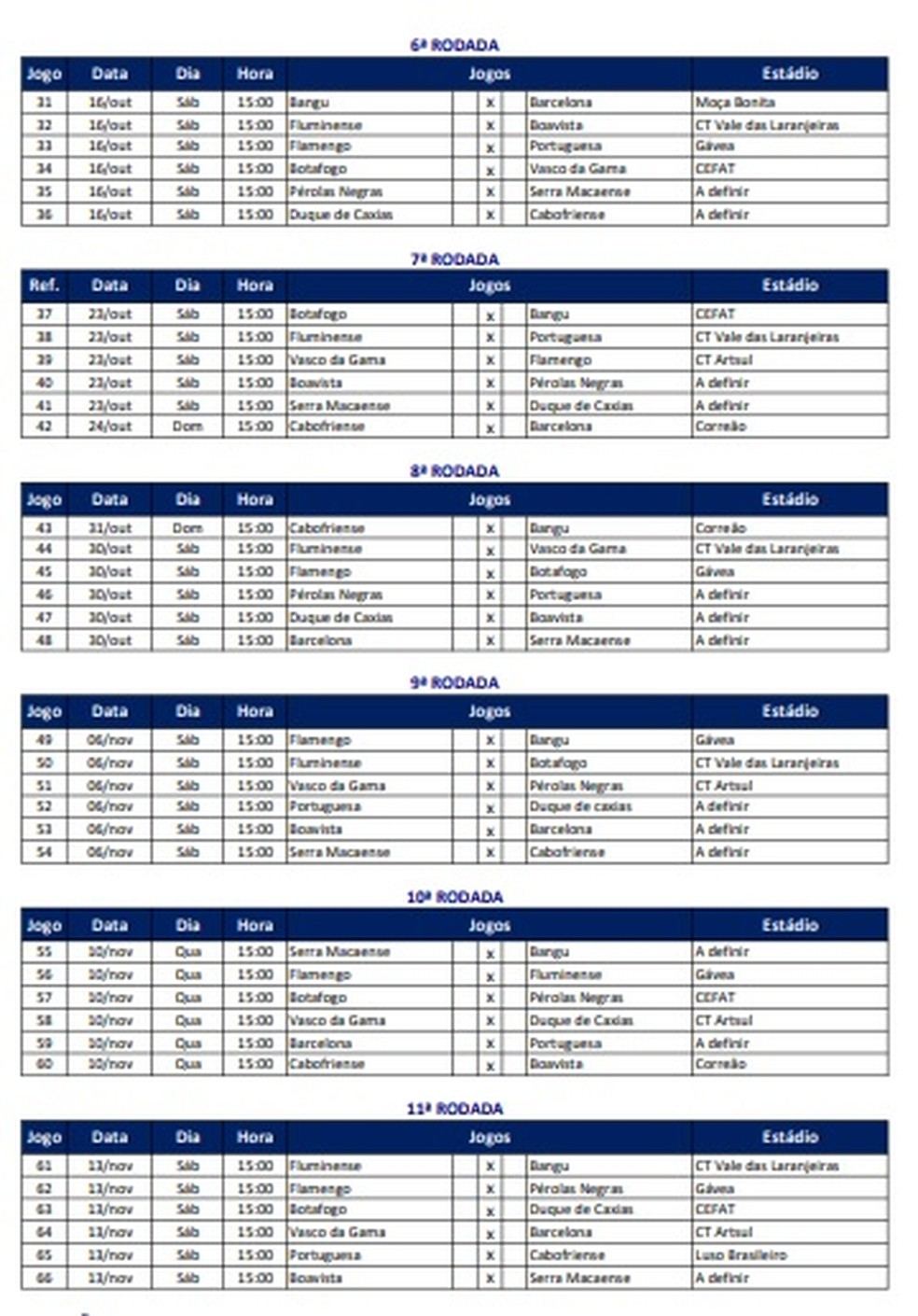Tabela do Campeonato Carioca feminino