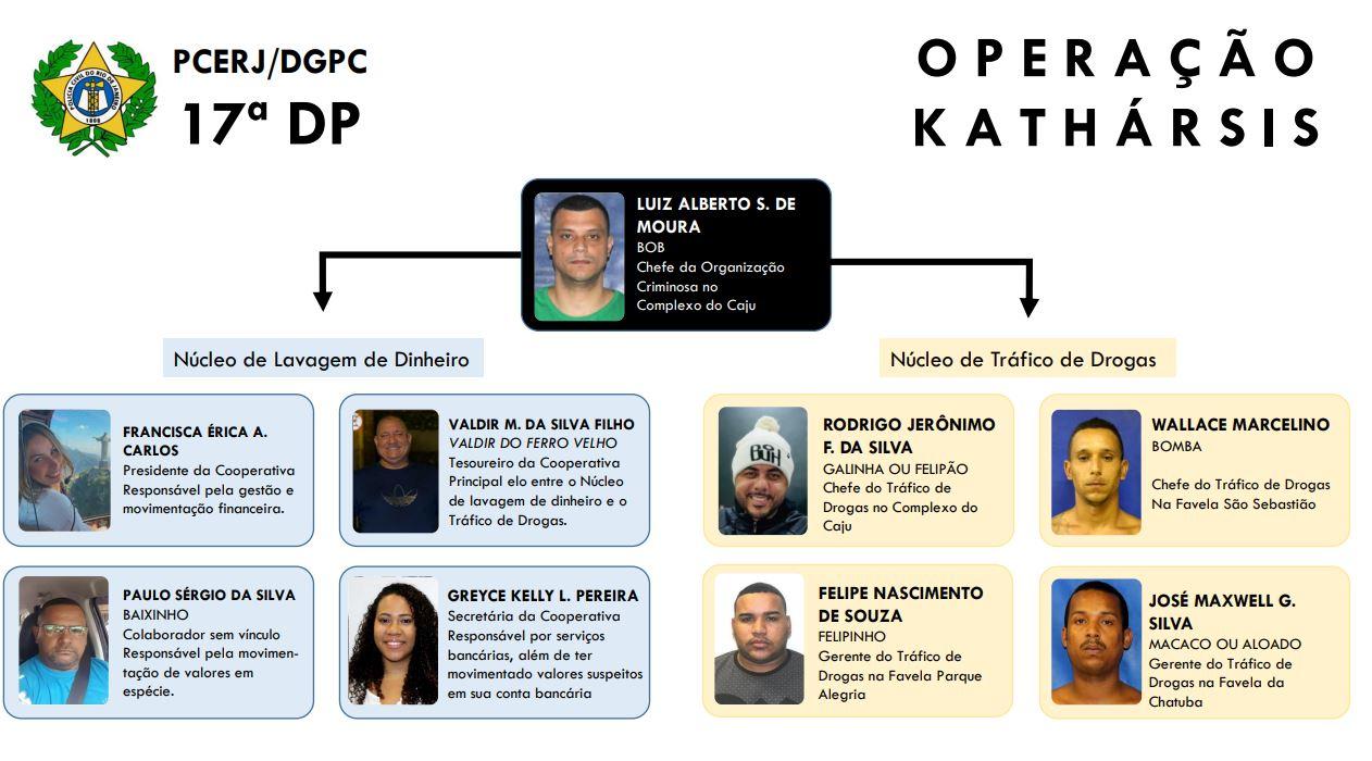 Na imagem, organograma operação kathársis