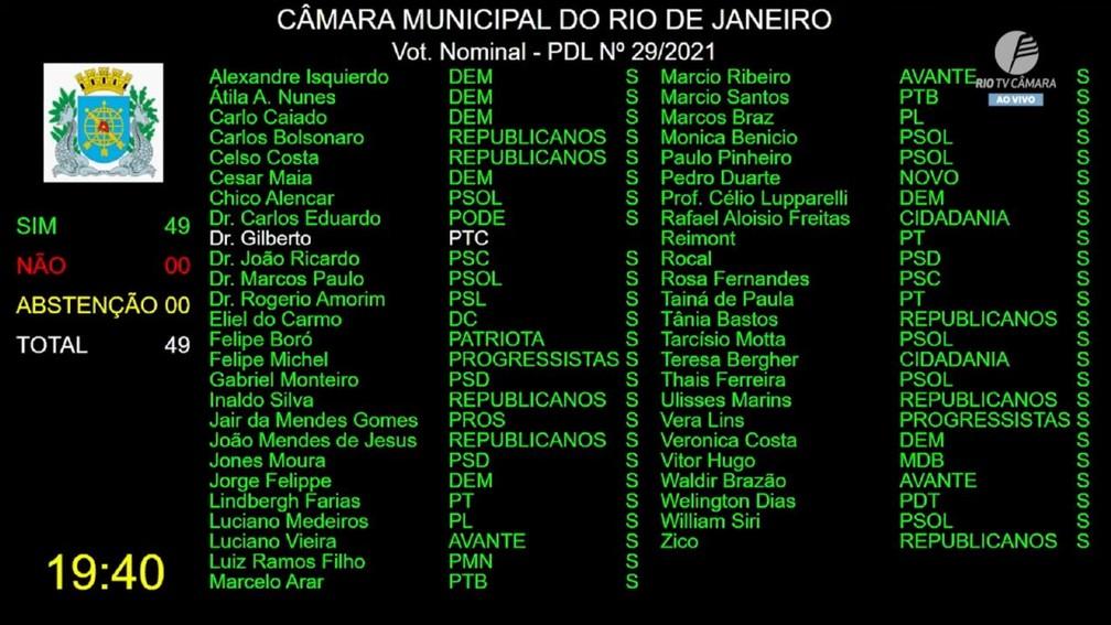 Votação da cassação de Jairinho