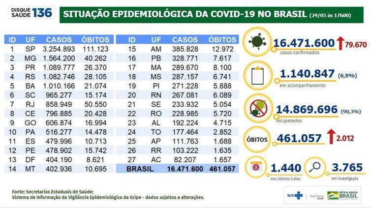 Imagem com a tabela com os números de casos e mortes provocados pela Covid-19